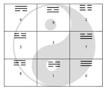 Das magische Quadrat (9 Paläste)