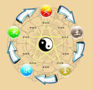 Diätetik 5 Elemente